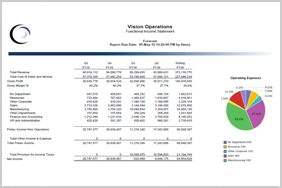 Comprehensive Reporting and Analysis